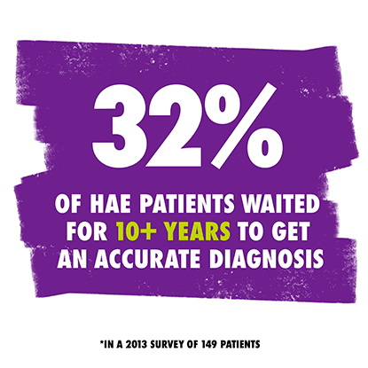 Based on a 2013 survey of 149 patients, 32% of HAE patients wait for 10+ years to get an accurate diagnosis.