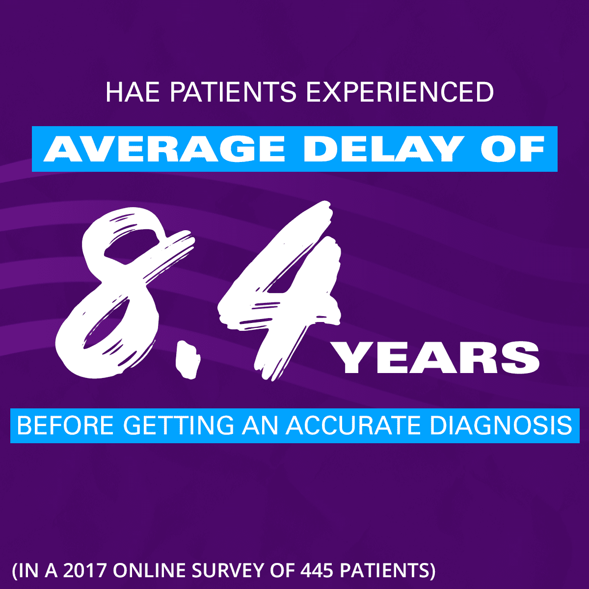 HAE patients experienced an average delay of 8.4 years before getting an accurate diagnosis.