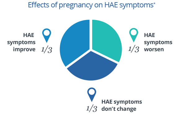 Hereditary angioedema and pregnancy